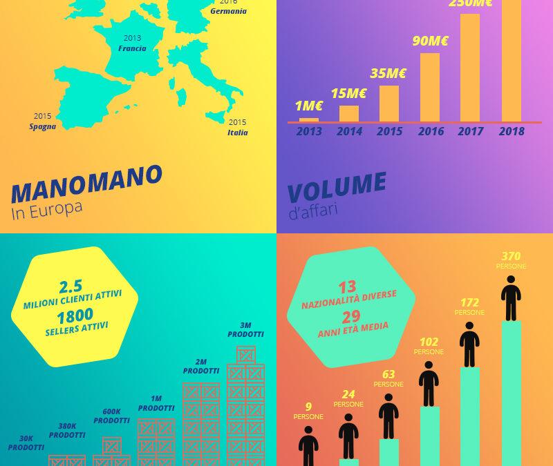 ManoMano chiude il 2018 con un fatturato record di 424 milioni di euro